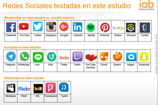 Estudio Redes Sociales 2016 IAB
